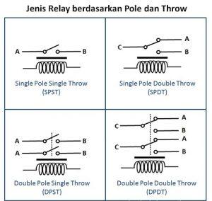 jenis-relay