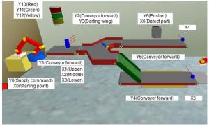 Simulasi PLC dan Simulasi Otomasi