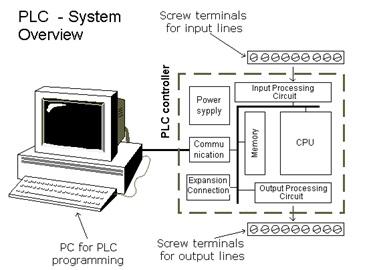 konfigurasi-plc