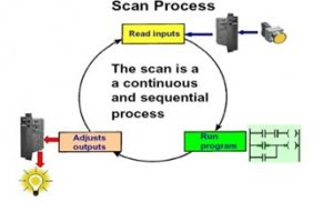 scan-process konfigurasi PLC