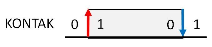Gambar 1 belajar PLC Perubahan Kondisi