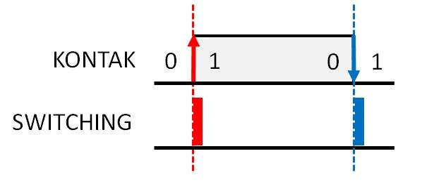 Gambar 2 Belajar PLC switching Perubahan