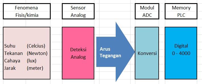 Analog To Digital Converter Pada Plc Jago Otomasi