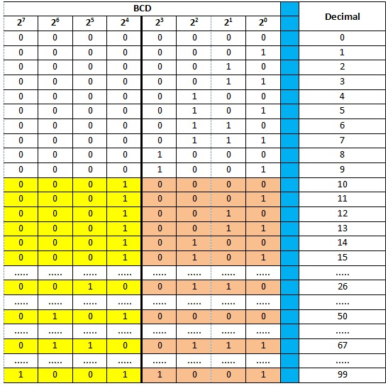 Bilangan BCD dan Bilangan Desimal dalam Pemrogramman PLC ...